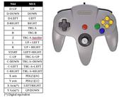Adaptador MSX para mandos de Nintendo 64