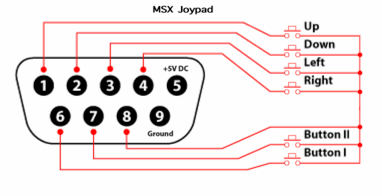 Schematic circuit of standard joystick, from MSX side